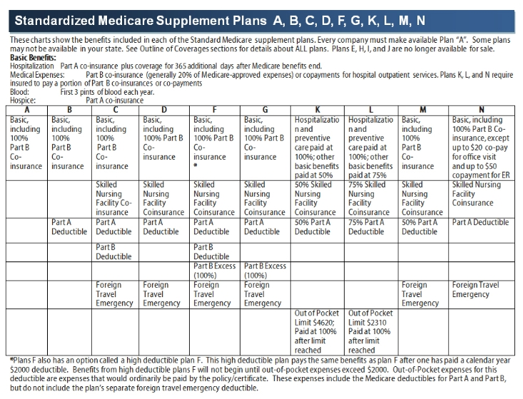 Is Medicare Supplement Plan F Really Going Away? : Blog
